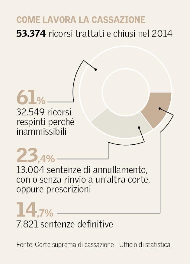 corte-cassazione-sentenze-2014-tempi-it